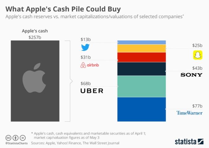 chartoftheday_9222_apple_cash_reserve_n