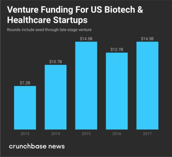 Healthcare venture chart