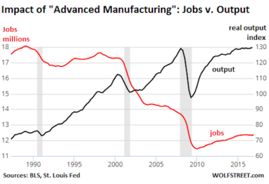 Jobs_Graph