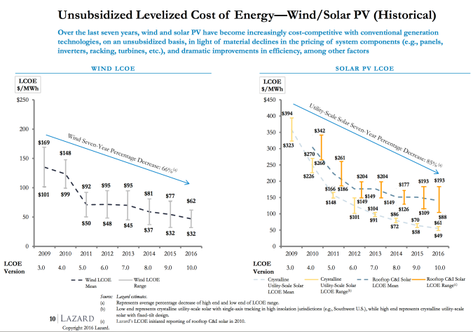 low-costs-solar-wind-drop