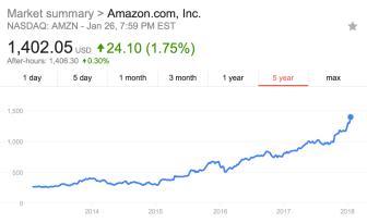 5 year stock performance of Amazon