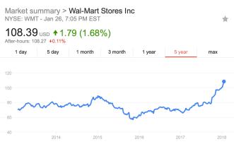5 year stock performance of Walmart