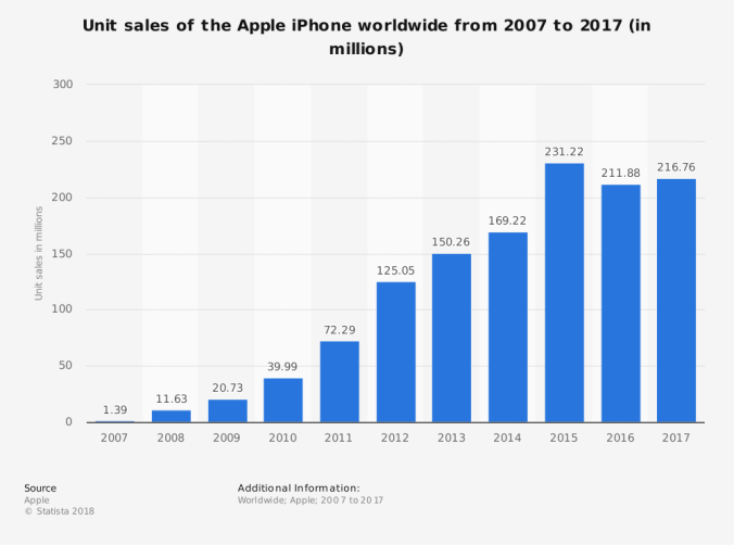 statistic_id276306_apple-iphone-sales-worldwide-2007-2017