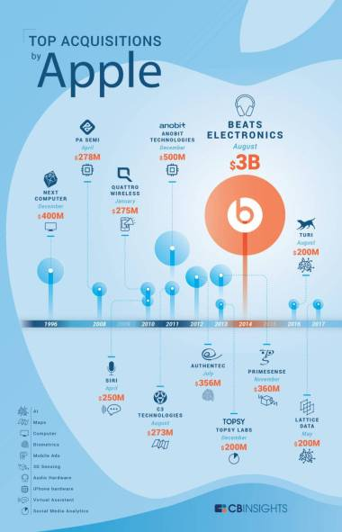 cbinsights_infographic_apple_final_large-880x1367