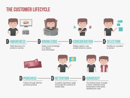 customer_cycle.png