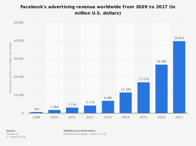 statistic_id271258_facebook_-advertising-revenue-worldwide-2009-2017.png