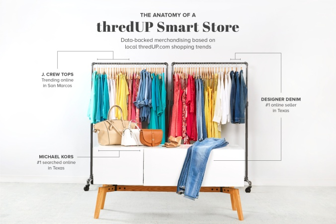 storestech-anatomy-smart-store