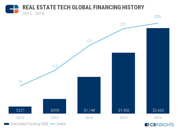 Annual_Graph_V2_RealEstateTech_01.2017.png