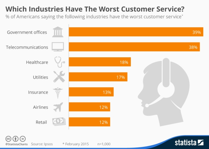 chartoftheday_3281_Which_Industries_Have_The_Worst_Customer_Service_n