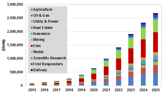 consumer drone market.png