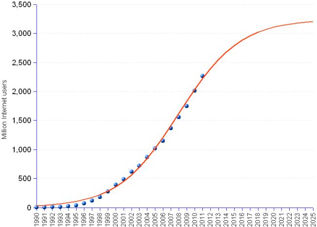 internt-usage-graph.png