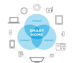 smart-home-chart
