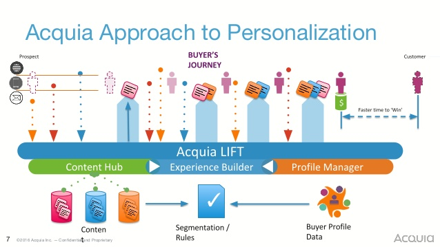 tomorrows-personalization-today-increase-user-engagement-with-content-in-context-7-638.jpg
