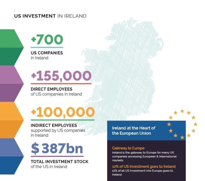 US-Investment-in-Ireland-Stats.jpg