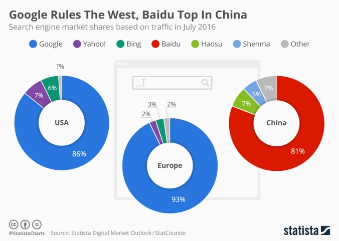 chartoftheday_5472_google_rules_the_west_baidu_top_in_china_n