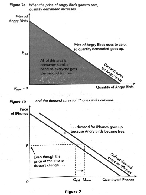complentary good diagram